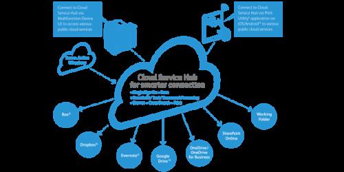 Cloud-Service-Hub